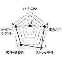 7050SC FOLKの生地グラフ