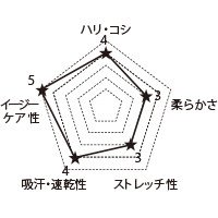1010CR FOLKの生地グラフ