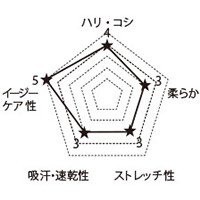 7013SC FOLKの生地グラフ