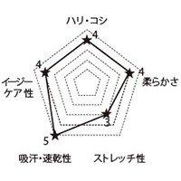 CH752 FOLKの生地グラフ
