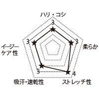 7045SC FOLKの生地グラフ