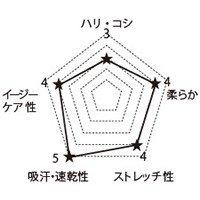 5017SC FOLKの生地グラフ